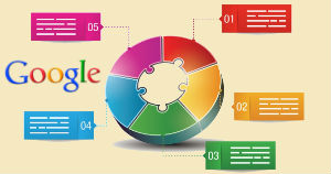 Google Compliant Ad Text Conversion